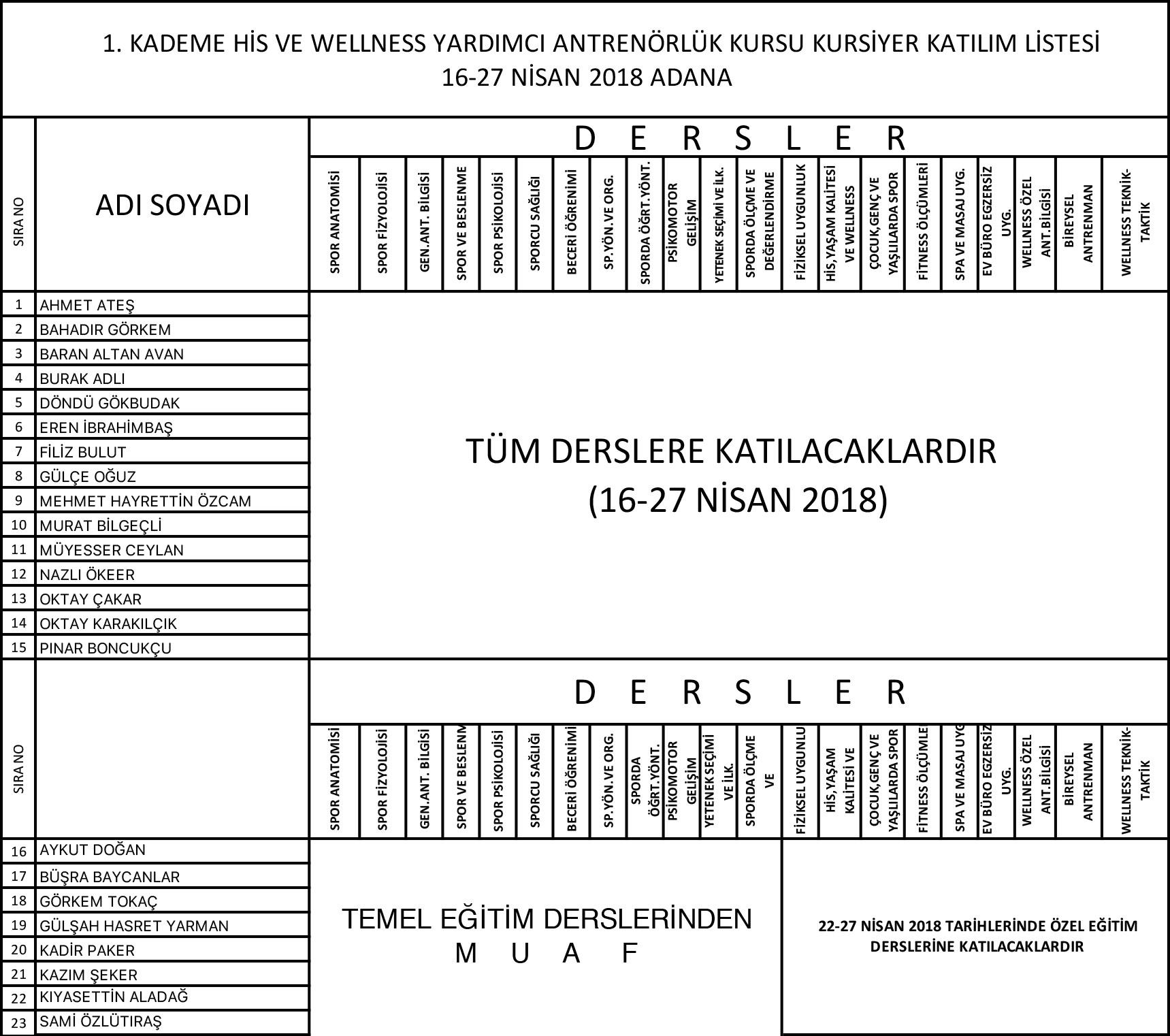 ADANA-16-27-NISAN-WELLNESS-KATILIMCI-LISTESİ