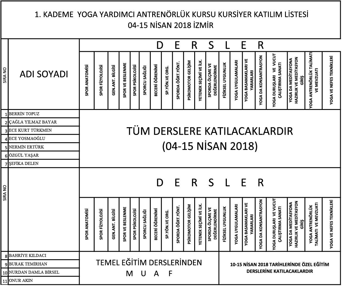 04-15-IZMIR-YOGA-1-KADEME-ANTRENORLUK-KATILIM-LISTESI