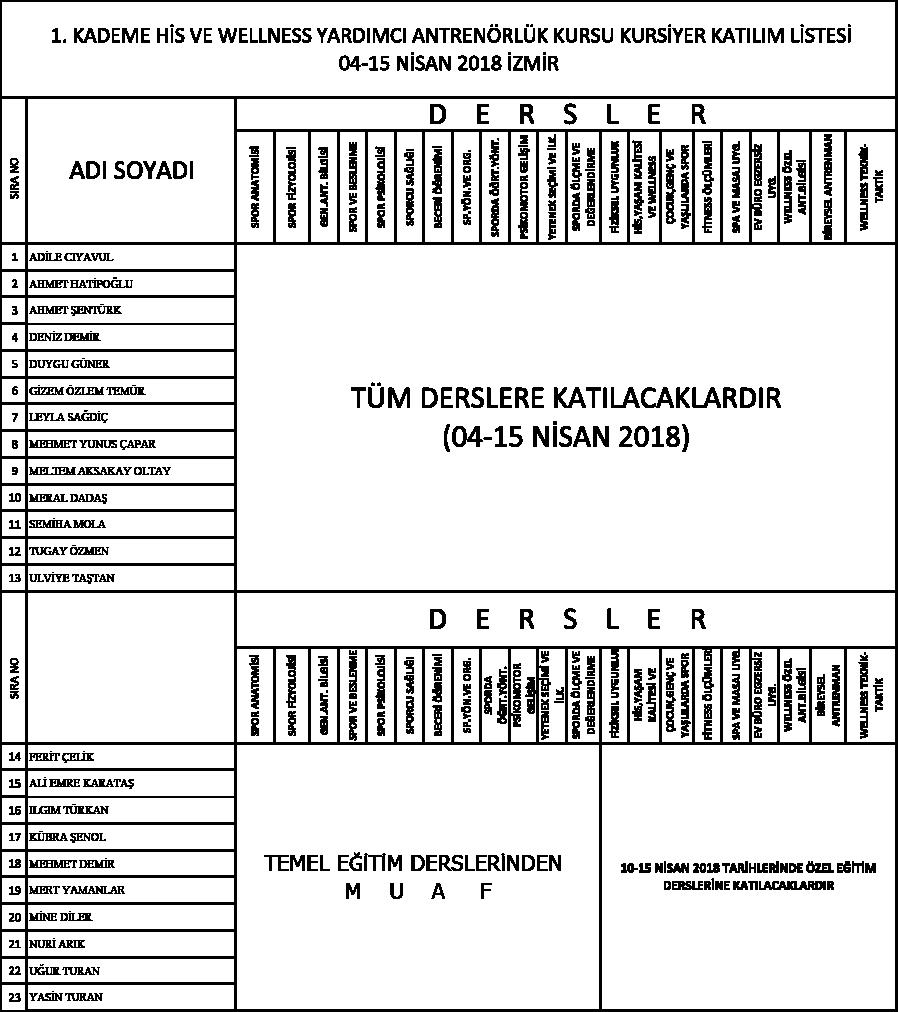 04-15-MISAN-2018-WELLNESS-IZMIR-KURS-KATILIMCI-LISTESI