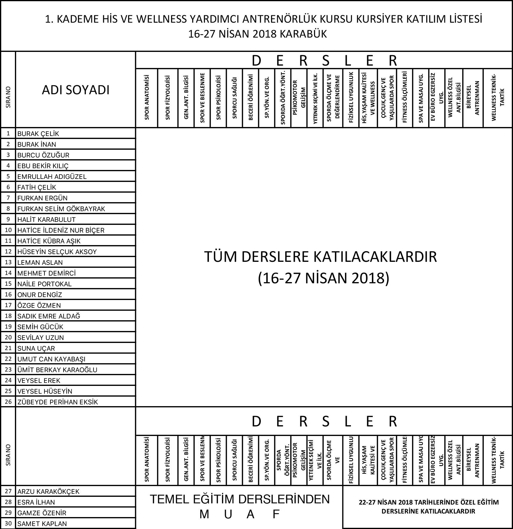 KARABUK-16-27-NISAN-WELLNESS-KATILIMCI-LISTESİ