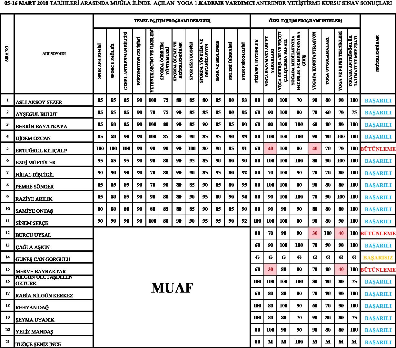MUGLA-05-16-MART-YOGA-1-KADEME-SINAV-SONUCLARI