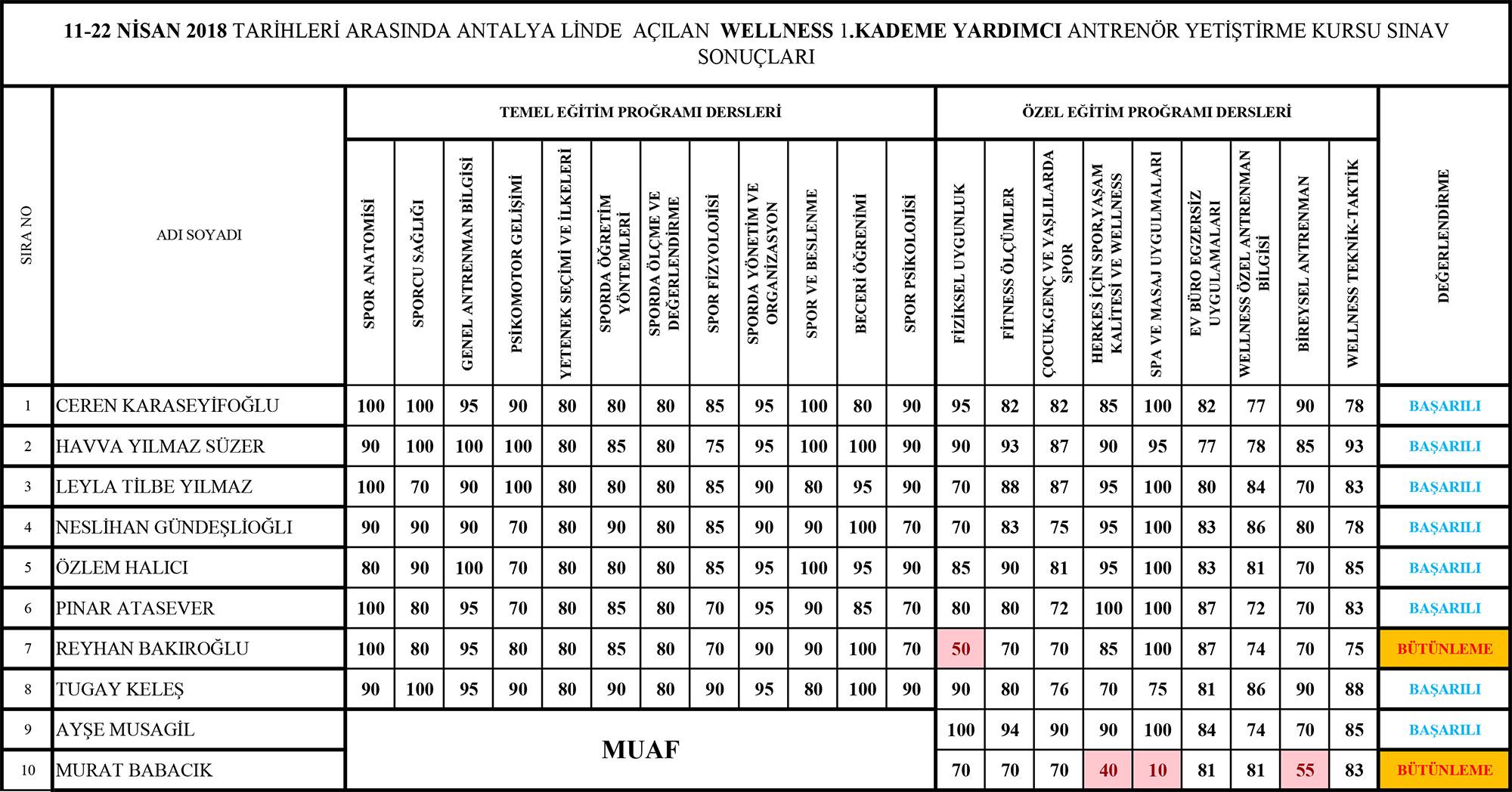 ANTALYA-11-22-NISAN-LIST